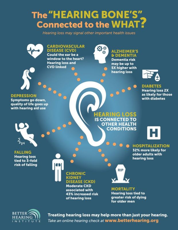 Info graphic entitled the Hearing Bone's connected to the What? depicting the connection of hearing loss with heart disease, alzheimer's, dementia, diabetes, depression, falling, kidney sides, hospitalization, and death